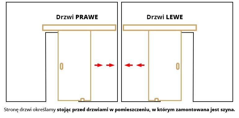 Określanie strony drzwi