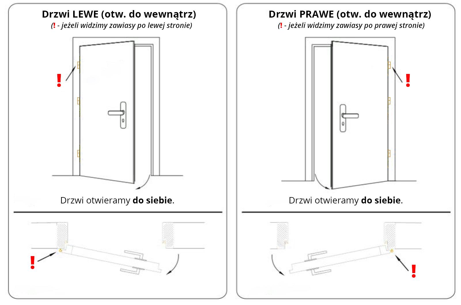 Baner - określanie strony drzwi